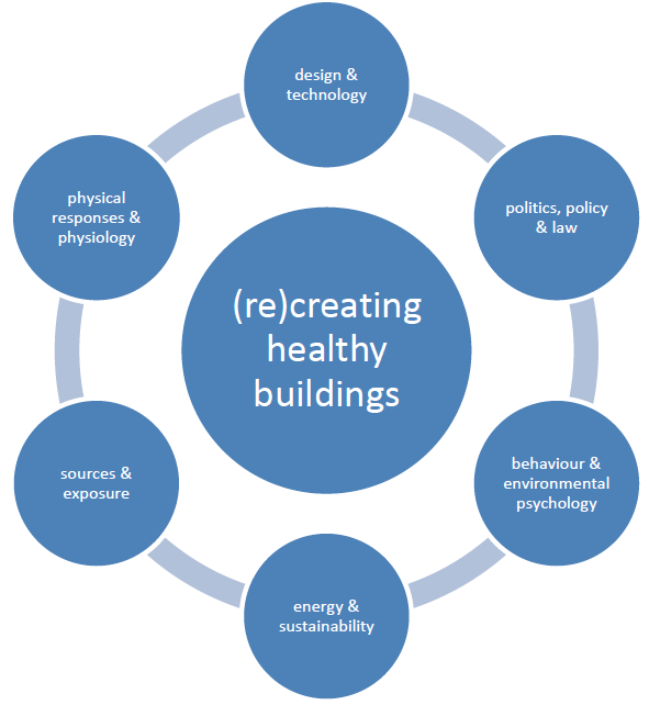 Healthy buildings 2015 europe for Indoor environmental quality design